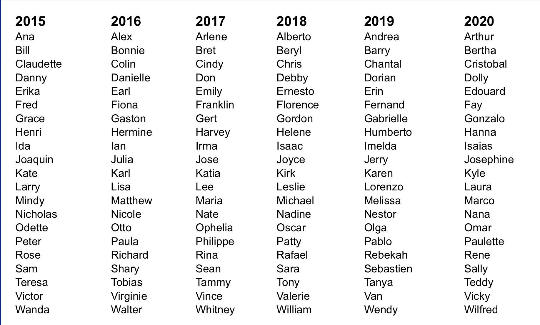 2020 Hurricane Names List.Here Are The Names Of The 2015 Atlantic Hurricane Season