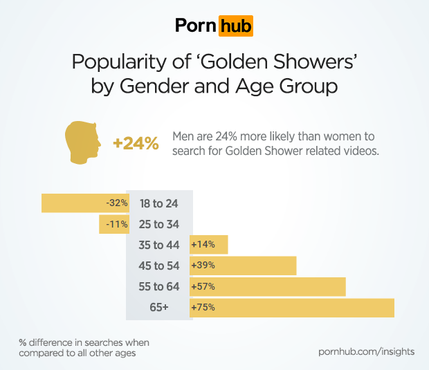 pornhub-insights-golden-shower-demographics