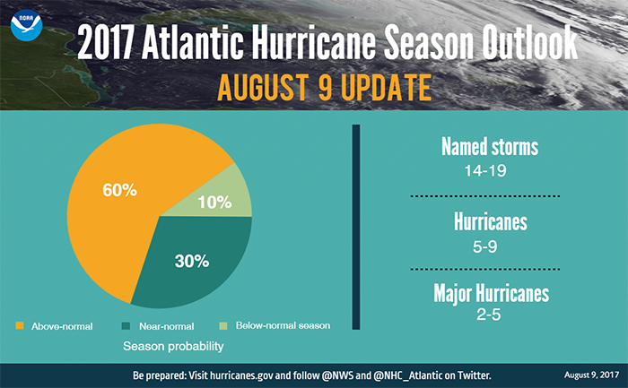 GRAPHIC-2017 August hurricane outlook update_numbers-NOAA-700x433-Landscape